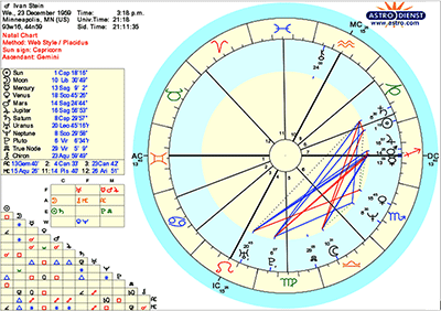 Natal Astrology Chart for Ivan Stein as Provided By Astrodienst and www.astro.com